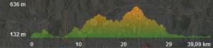 Perfil Ruta BTT arroyo de los olivos - almogia - pastrana